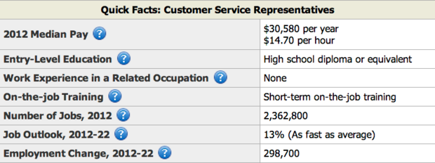Customer Service Facts  Resume Example Customer Service