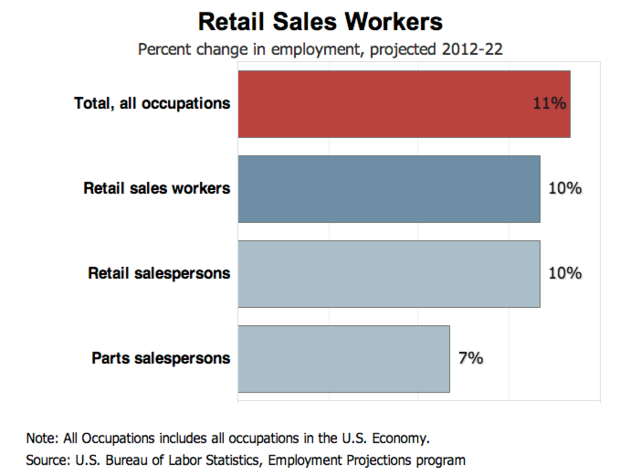 Quantify Your Retail Achievements  Resume Retail Sales