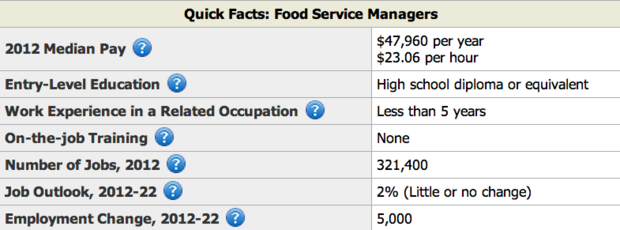 Food Service Facts