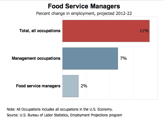 Food Service Growth