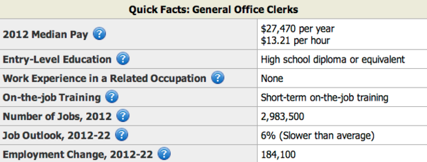 office industry facts - Resumes For Office Jobs