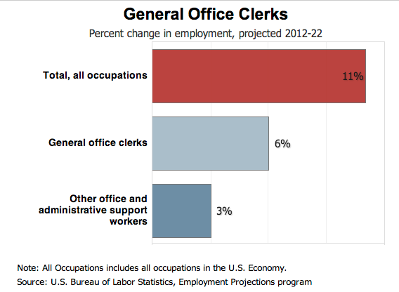 Office Worker Industry Growth