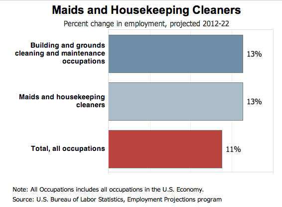 Housekeeping Industry Growth