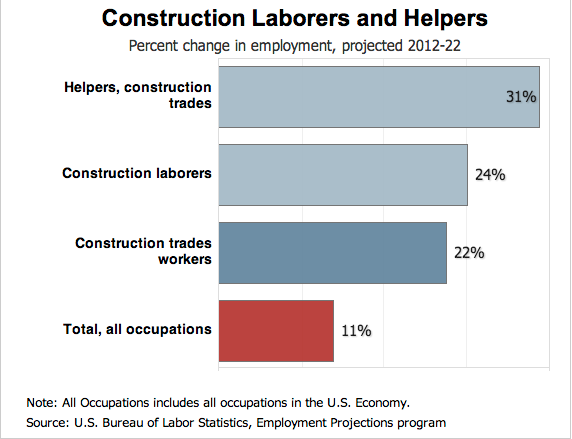 construction industry growth - Laborer Resume Examples