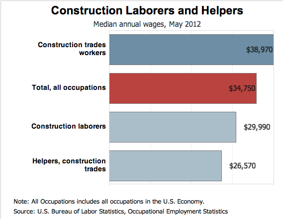 Construction Pay