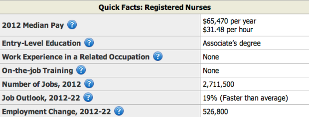 nursing industry facts