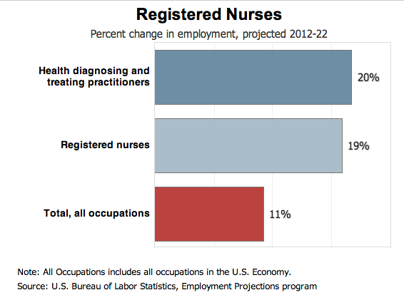 Nursing Industry Growth