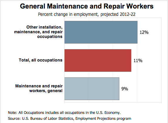 Maintenance Industry Growth