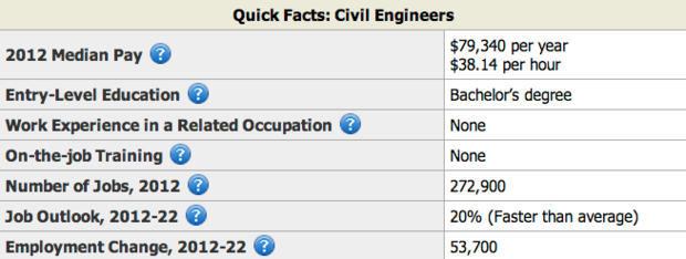 Civil Engineer Facts