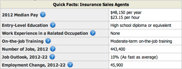 Insurance Industry Facts  Insurance Sales Resume